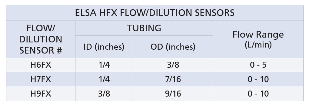 Sensor Size Table for ELSA HFX